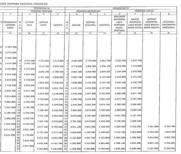 Daftar Tabel Gaji TNI 2014